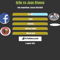 Grilo vs Joao Afonso h2h player stats