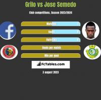 Grilo vs Jose Semedo h2h player stats
