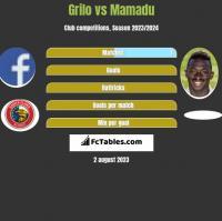 Grilo vs Mamadu h2h player stats