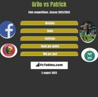 Grilo vs Patrick h2h player stats