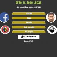 Grilo vs Joao Lucas h2h player stats