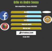 Grilo vs Andre Sousa h2h player stats