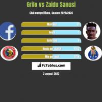 Grilo vs Zaidu Sanusi h2h player stats