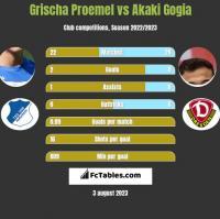 Grischa Proemel vs Akaki Gogia h2h player stats