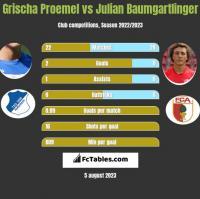 Grischa Proemel vs Julian Baumgartlinger h2h player stats