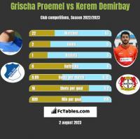 Grischa Proemel vs Kerem Demirbay h2h player stats