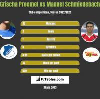 Grischa Proemel vs Manuel Schmiedebach h2h player stats