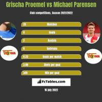 Grischa Proemel vs Michael Parensen h2h player stats