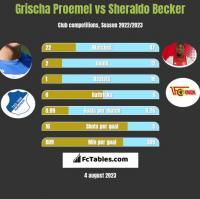 Grischa Proemel vs Sheraldo Becker h2h player stats