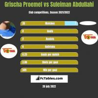 Grischa Proemel vs Suleiman Abdullahi h2h player stats