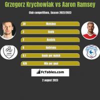 Grzegorz Krychowiak vs Aaron Ramsey h2h player stats