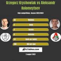 Grzegorz Krychowiak vs Aleksandr Kolomeytsev h2h player stats