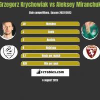 Grzegorz Krychowiak vs Aleksey Miranchuk h2h player stats