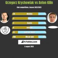 Grzegorz Krychowiak vs Anton Kilin h2h player stats