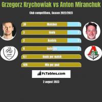 Grzegorz Krychowiak vs Anton Miranchuk h2h player stats