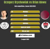 Grzegorz Krychowiak vs Brian Idowu h2h player stats