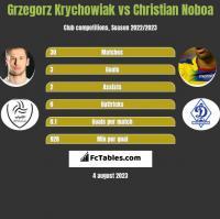 Grzegorz Krychowiak vs Christian Noboa h2h player stats