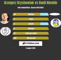 Grzegorz Krychowiak vs Danil Klenkin h2h player stats