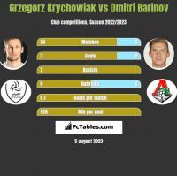 Grzegorz Krychowiak vs Dmitri Barinov h2h player stats