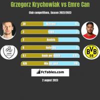 Grzegorz Krychowiak vs Emre Can h2h player stats