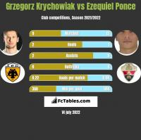 Grzegorz Krychowiak vs Ezequiel Ponce h2h player stats