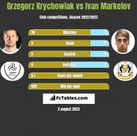Grzegorz Krychowiak vs Ivan Markelov h2h player stats
