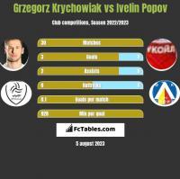 Grzegorz Krychowiak vs Ivelin Popov h2h player stats