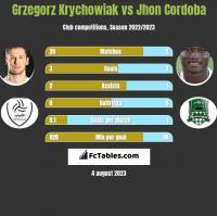 Grzegorz Krychowiak vs Jhon Cordoba h2h player stats