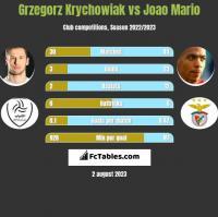 Grzegorz Krychowiak vs Joao Mario h2h player stats
