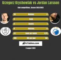 Grzegorz Krychowiak vs Jordan Larsson h2h player stats