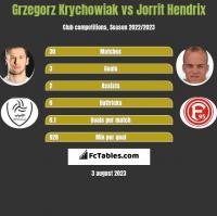 Grzegorz Krychowiak vs Jorrit Hendrix h2h player stats