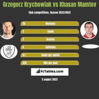 Grzegorz Krychowiak vs Khasan Mamtov h2h player stats