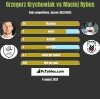 Grzegorz Krychowiak vs Maciej Rybus h2h player stats