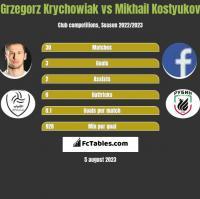 Grzegorz Krychowiak vs Mikhail Kostyukov h2h player stats