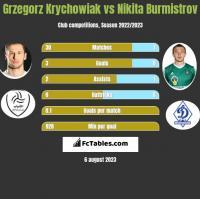 Grzegorz Krychowiak vs Nikita Burmistrov h2h player stats