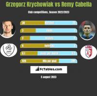 Grzegorz Krychowiak vs Remy Cabella h2h player stats