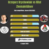 Grzegorz Krychowiak vs Rifat Zhemaletdinov h2h player stats