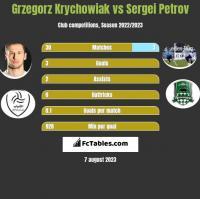 Grzegorz Krychowiak vs Sergei Petrov h2h player stats