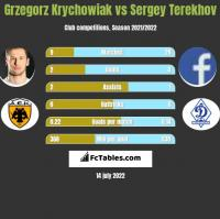 Grzegorz Krychowiak vs Sergey Terekhov h2h player stats