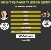 Grzegorz Krychowiak vs Vladislav Ignatiev h2h player stats