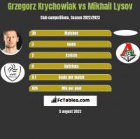 Grzegorz Krychowiak vs Mikhail Lysov h2h player stats