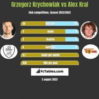 Grzegorz Krychowiak vs Alex Kral h2h player stats