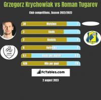 Grzegorz Krychowiak vs Roman Tugarev h2h player stats