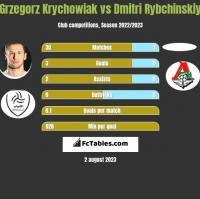 Grzegorz Krychowiak vs Dmitri Rybchinskiy h2h player stats