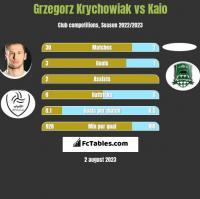 Grzegorz Krychowiak vs Kaio h2h player stats