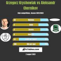 Grzegorz Krychowiak vs Aleksandr Chernikov h2h player stats