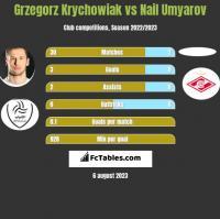 Grzegorz Krychowiak vs Nail Umyarov h2h player stats