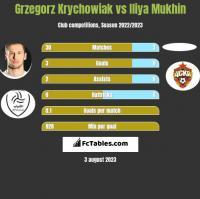Grzegorz Krychowiak vs Iliya Mukhin h2h player stats