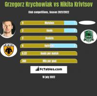 Grzegorz Krychowiak vs Nikita Krivtsov h2h player stats