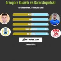 Grzegorz Kuswik vs Karol Angielski h2h player stats